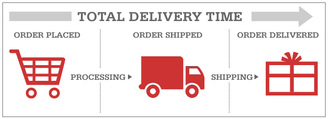 Order placed > shipped > delivered