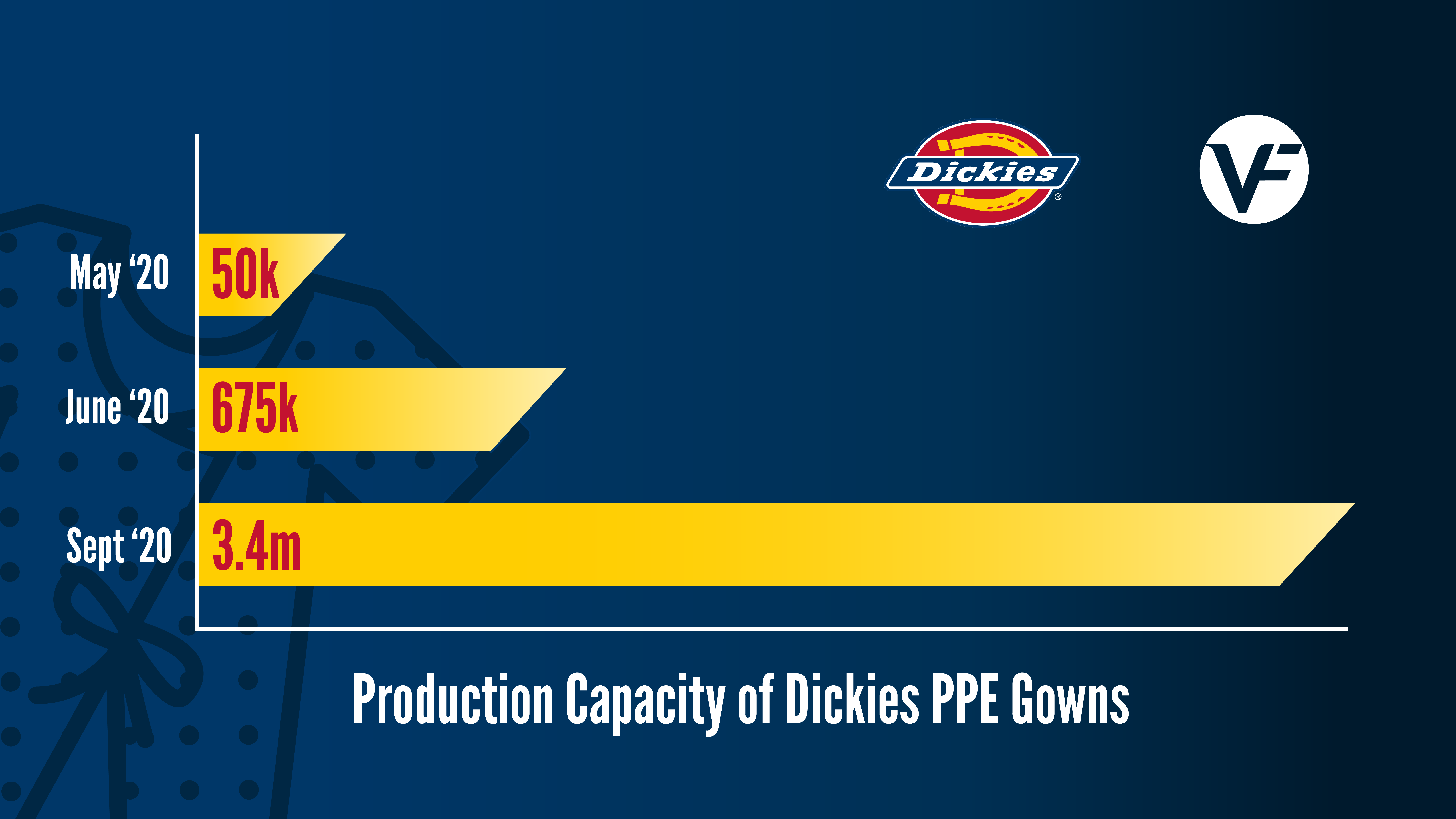 Graph of Dickies PPE gown production from May through September of 2020