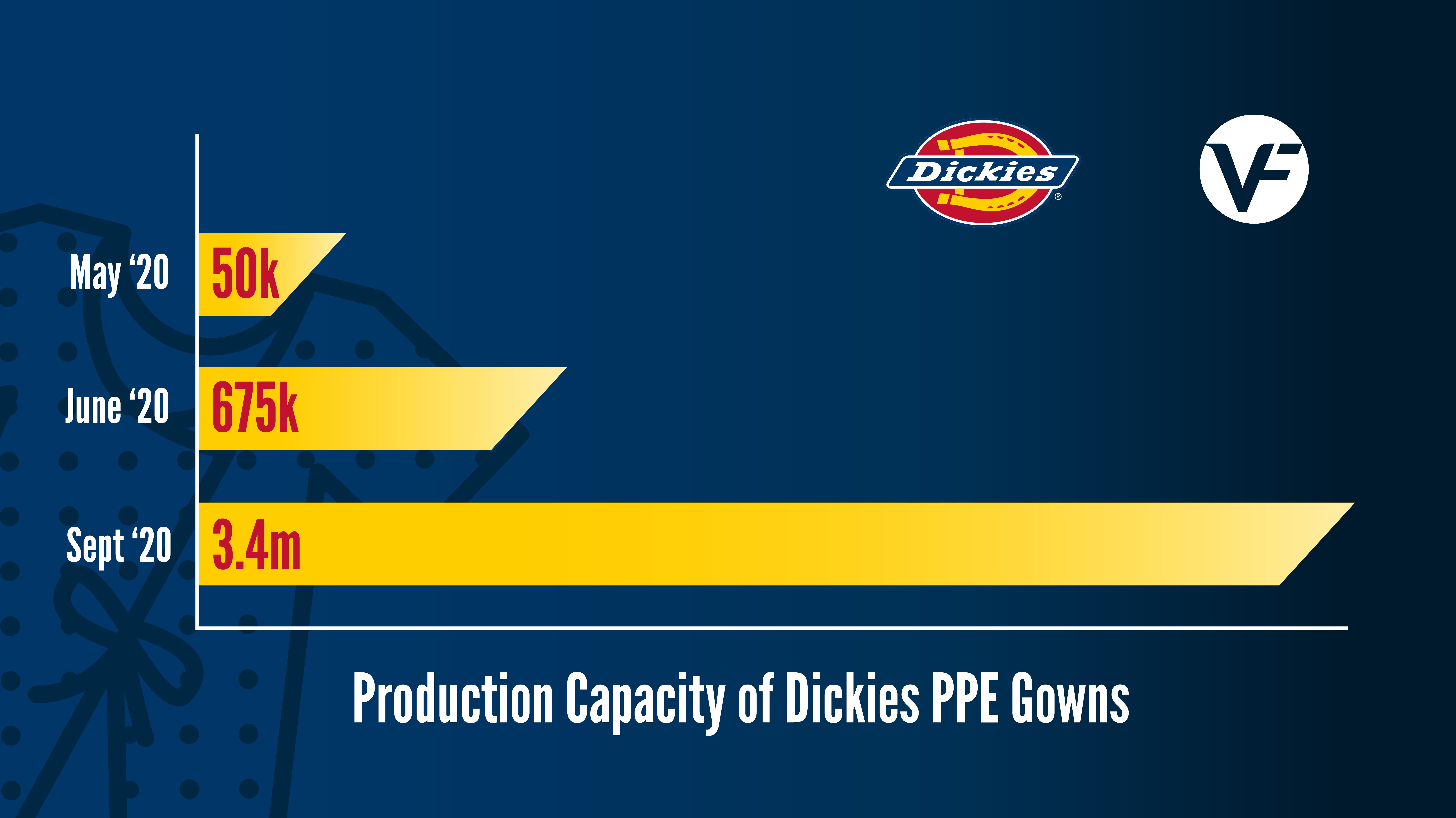 Capacité de production de blouses de protection de Dickies